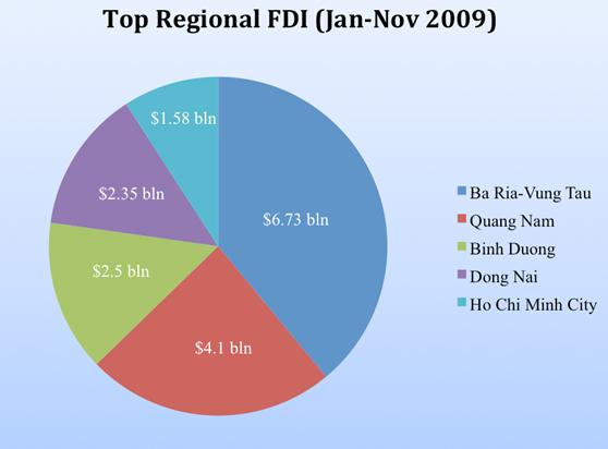 Vietnam-Regional-FDI