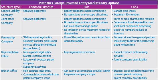 Vietnam FIEs Chart 552 px Thiết lập một doanh nghiệp đầu tư nước ngoài tại Việt Namquat treo tuong cong nghiep quat thong gio cong nghiep truc tiep quat thong gio cong nghiep gian tiep quat thong gio cong nghiep