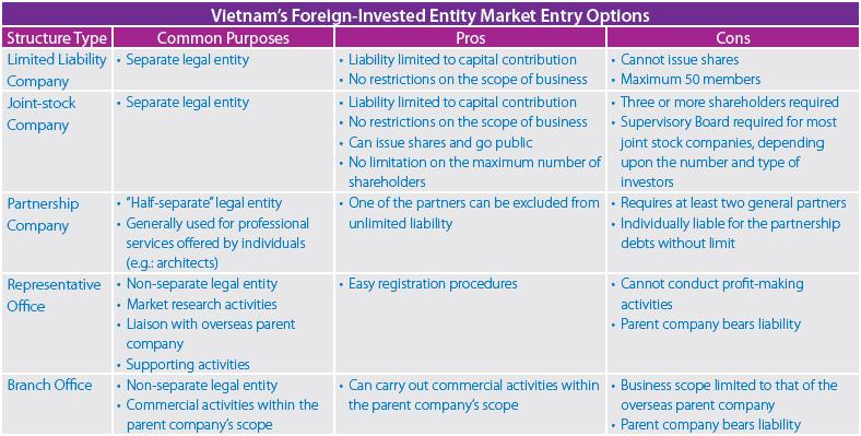 Vietnam-FIEs-Chart-778px