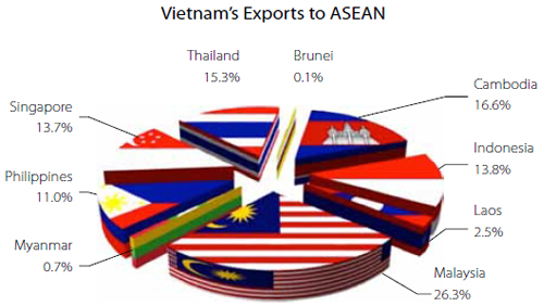 Using Vietnam to Target the Emerging ASEAN Region - Vietnam