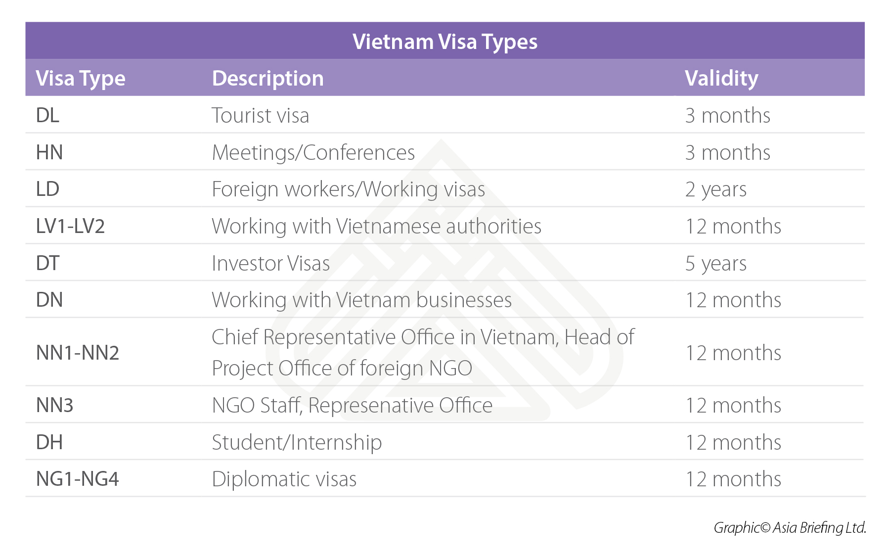 Vietnam's Visas and Work Permit Procedures - Vietnam