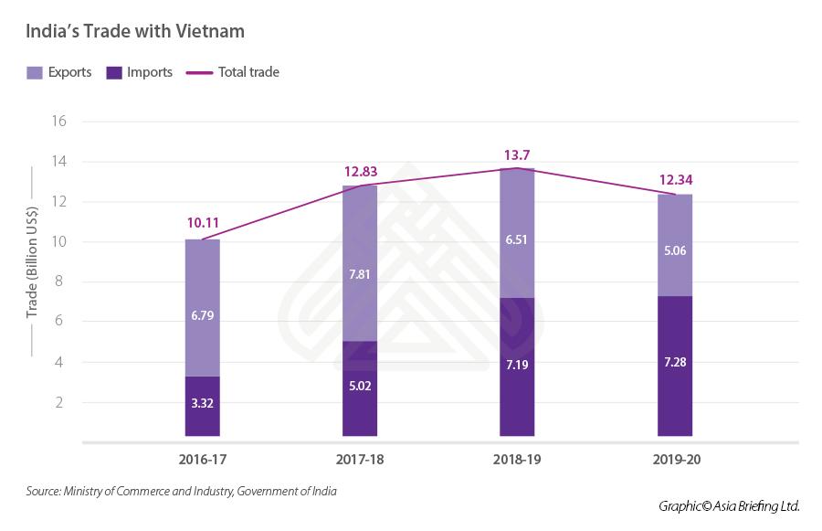 India's trade Vietnam