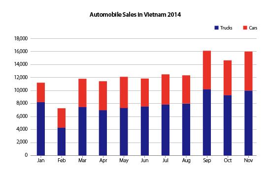 automobile-sales-in-Vietnam