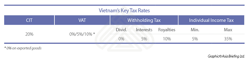 Vietnam's Key Tax Rates