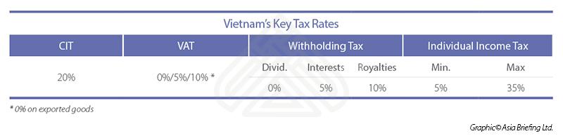 Vietnam's Key Tax Rates