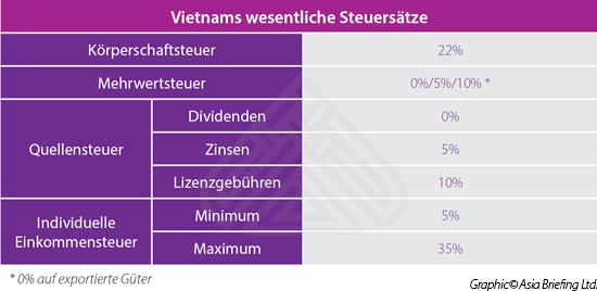 Vietnams wesentliche Steuersätze