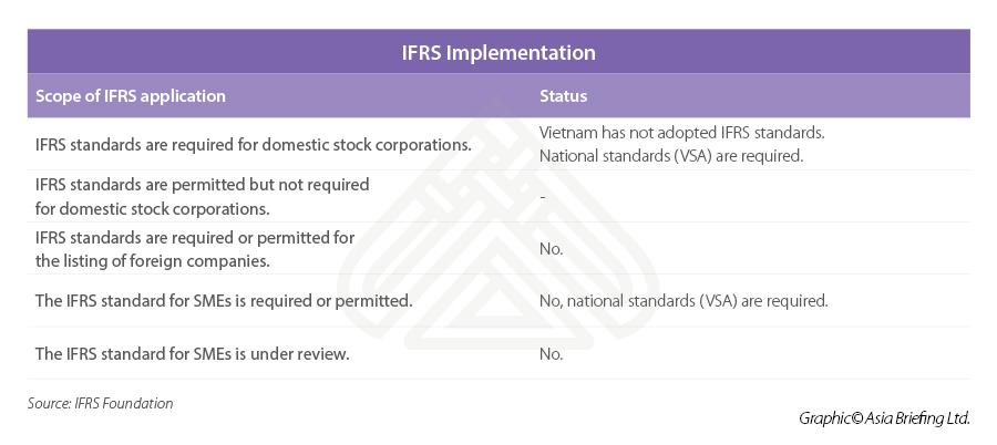 IFRS Vietnam