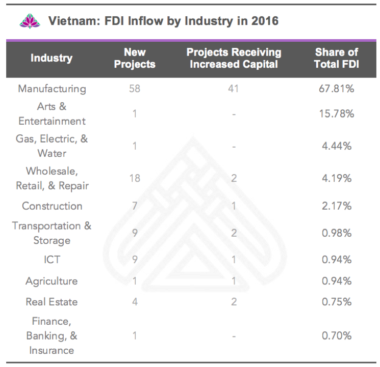 Vietnamese FDI by Industry
