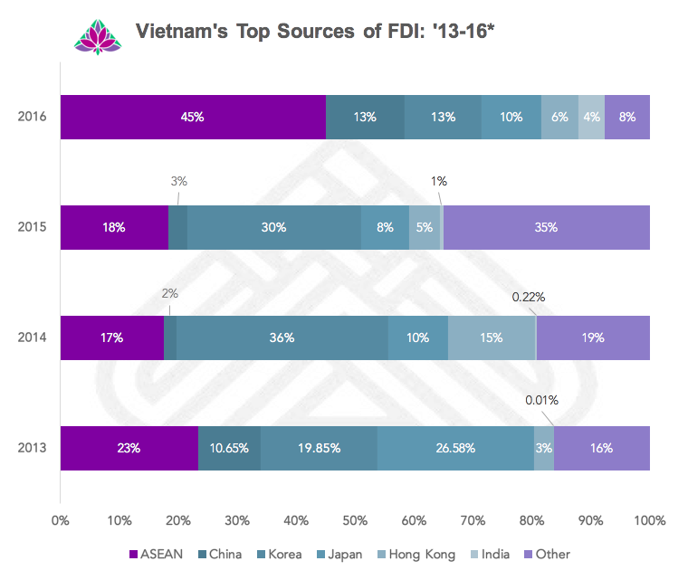 Vietnamese FDI: Top Sources 2016