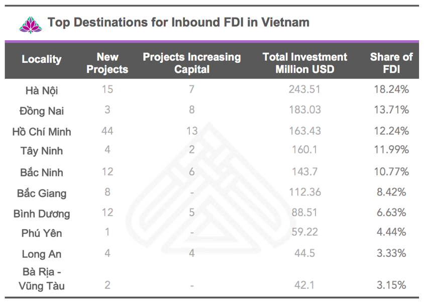 Top Destinations for Inbound FDI in Vietnam