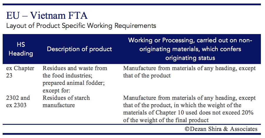 EVFTA Rules of Origin