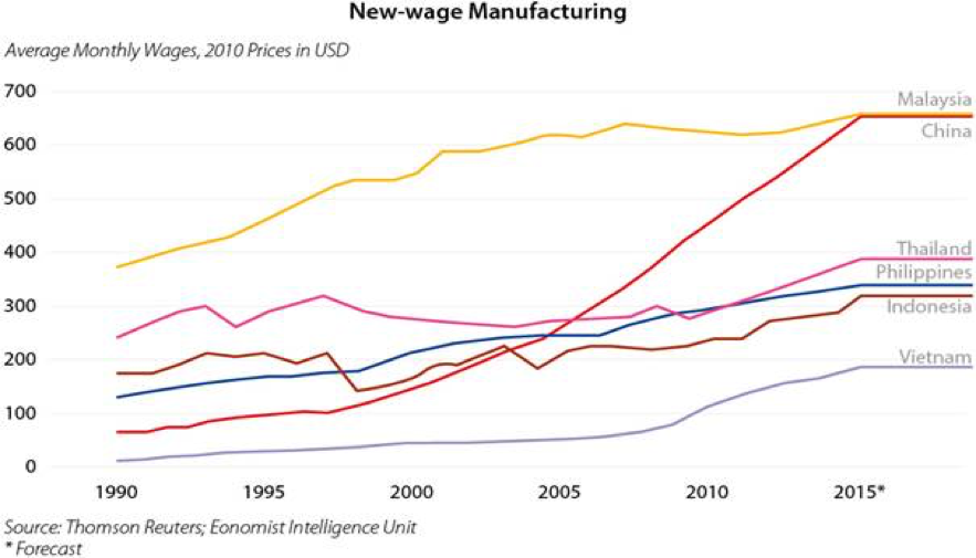 New Wage Manufacturing