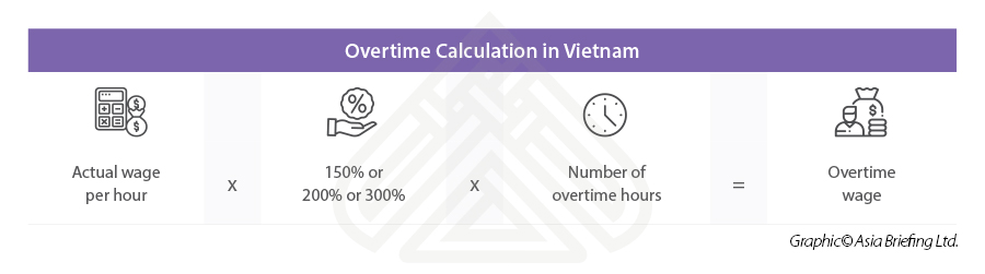 Overtime calculation VN
