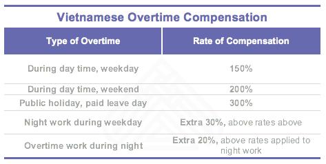 Overtime compensation in Vietnam