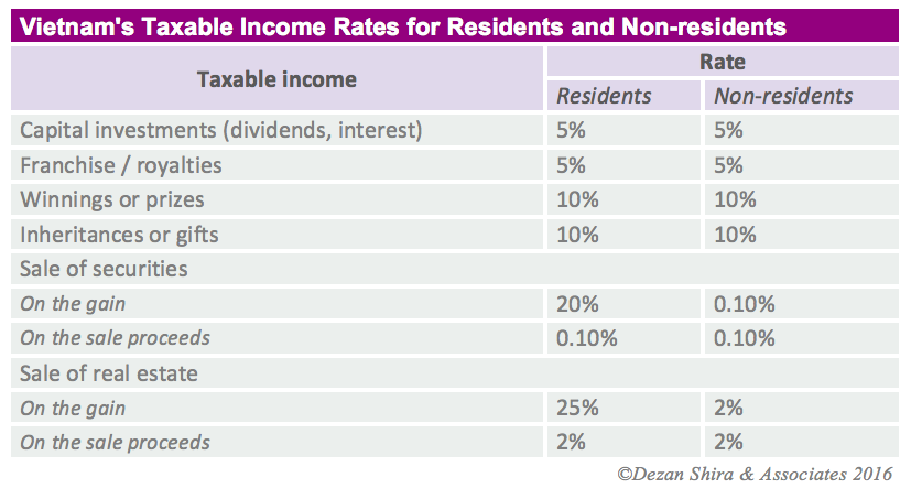 vietnam income tax