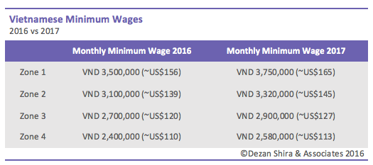 Minimum Wage Vietnam 2017