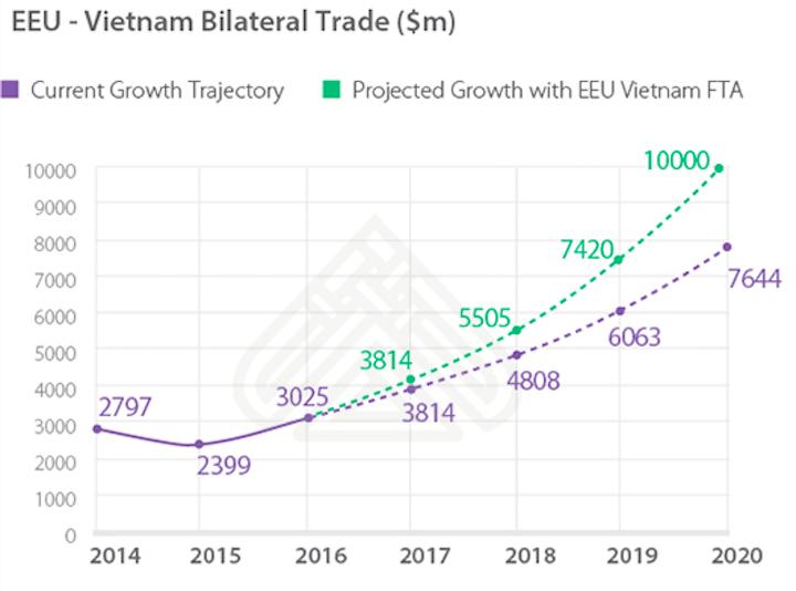 Trade Growth Russia Vietnam
