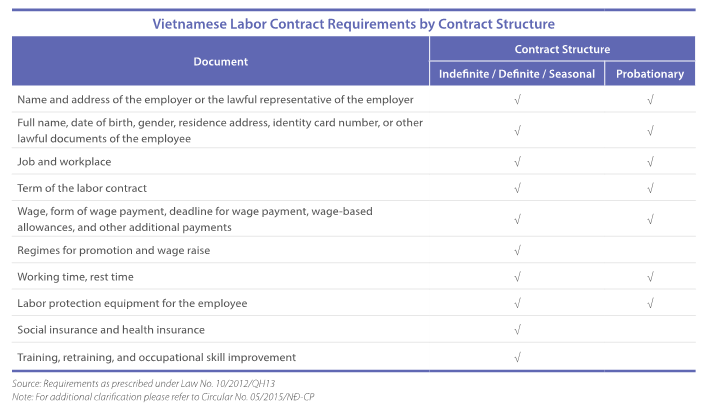 Vietnamese Labor Contract Requirements