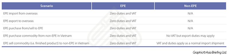 export processing enterprises vietnam VAT duties
