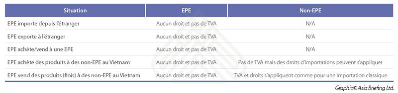 Vietnam Briefing - Taxation des Exportations (for Thibaut)