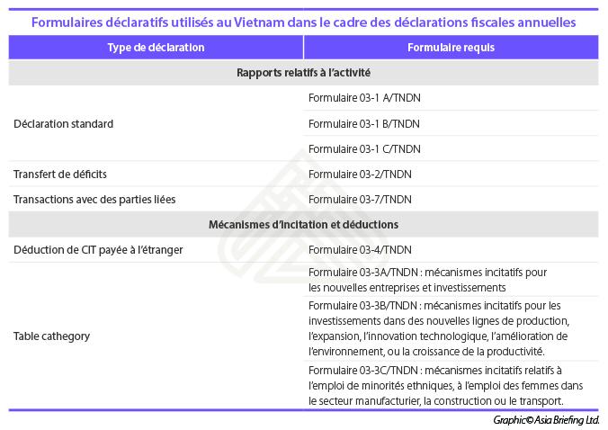 Formulaires déclaratifs utilisés au Vietnam