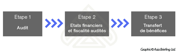 Obligations Fiscales