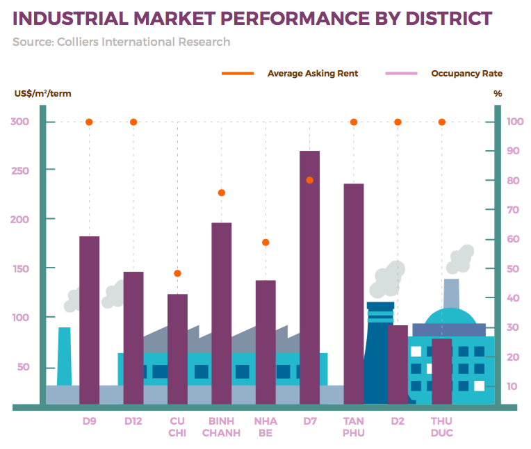 Industrial Zones in HCMC: Land of Opportunity - Vietnam
