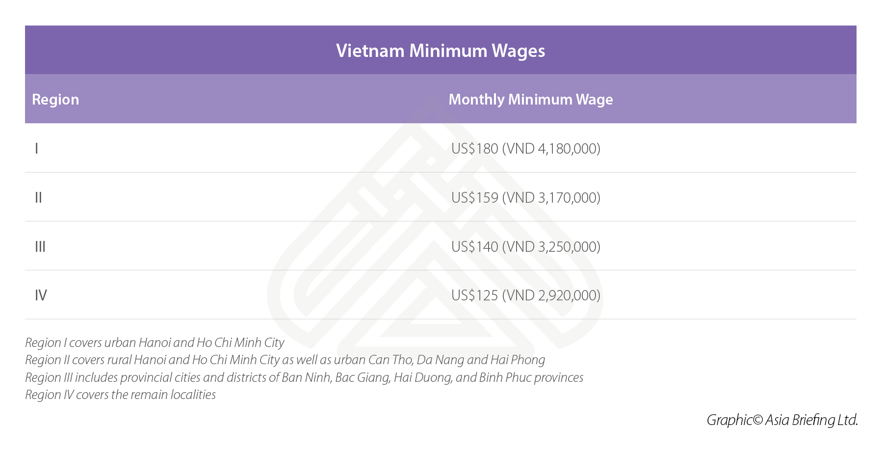 Infographic: Vietnam Monthly Minimum Wages