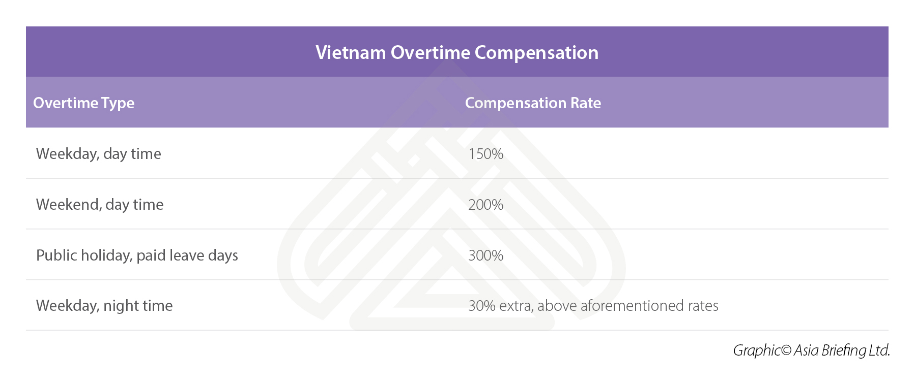 Infographic: Vietnam Overtime Compensation