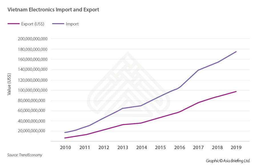 Vietnam electronics import export