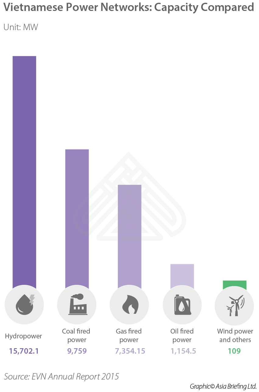 Vietnam Solar Power Infographics-01