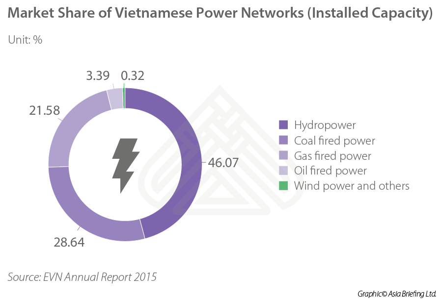 Vietnam s solar power policy the dawn of a new age in for Solar power purchase agreement template