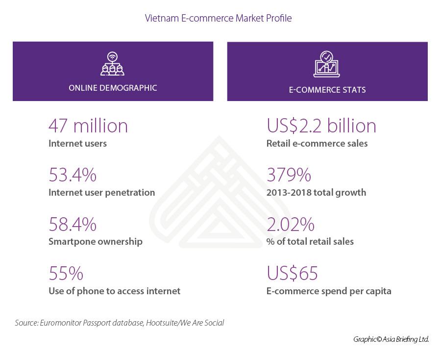 Infograhic: Vietnam E-commerce market