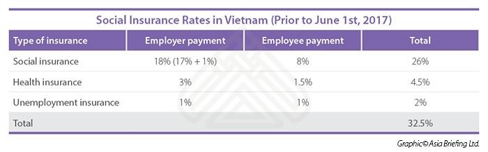 Vietnam Implements Social Insurance Updates - Vietnam ...