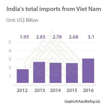 Indian Investment in Vietnam – How to Structure Operations