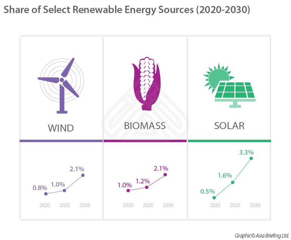 renewable sources of energy The sources of renewable energy (green energy) include biomass, wind, water or hydro, geothermal and solar energy lets find out how electricity is generated from each of them.