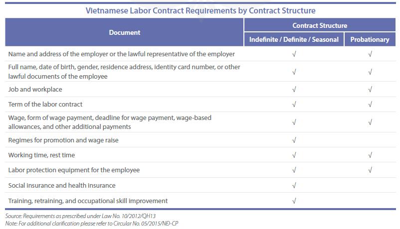 Criminal record certificate for vietnam work permit?