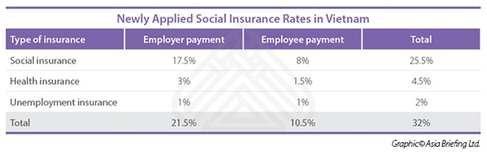 New Social Insurance rates 2017