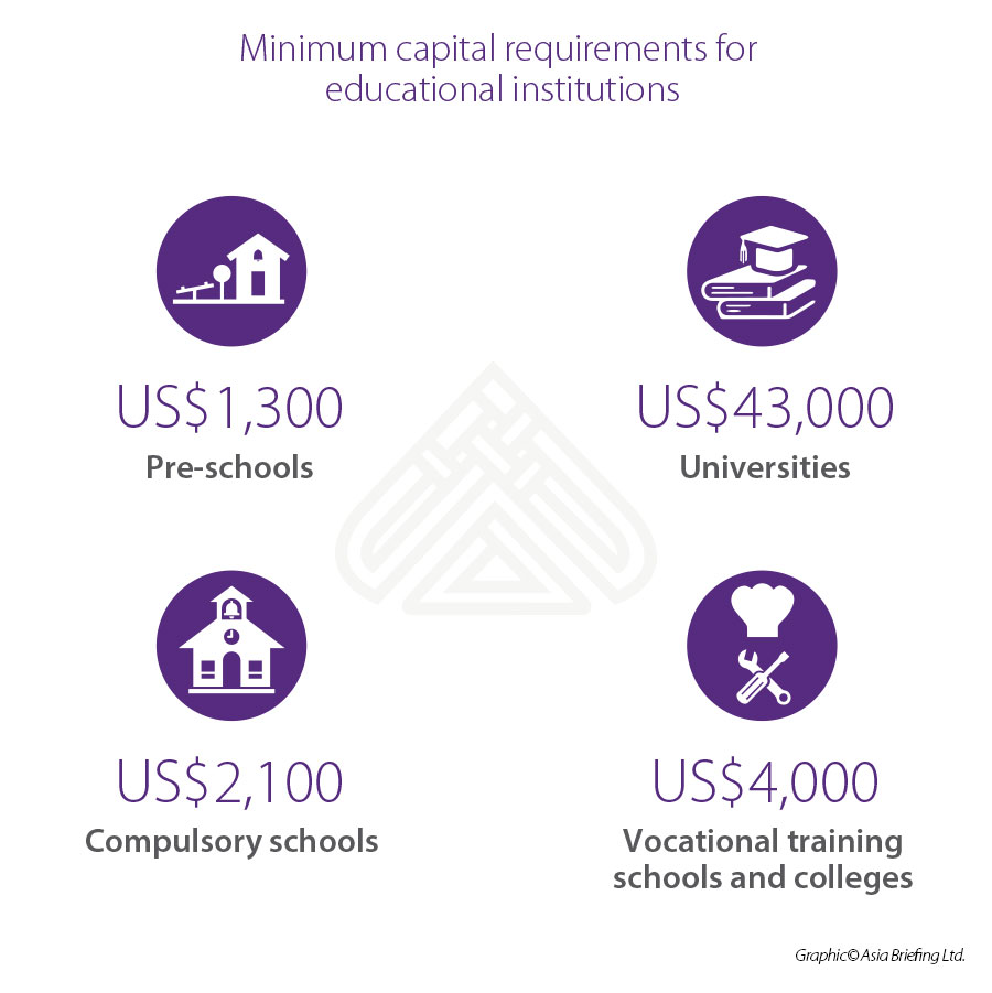 Capital requirement education VN
