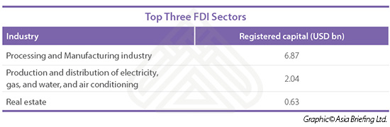 Top Three FDI Sectors copy