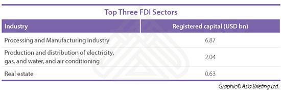 Top Three FDI Sectors copy