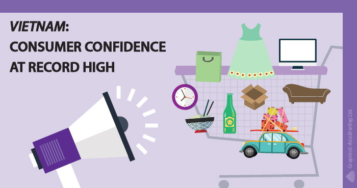 VB- Consumer confidence at record high