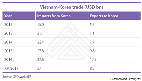 Vietnam-Korea trade-infographic-01-1