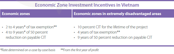 Economic-Zone-Investment-Incentives-in-Vietnam