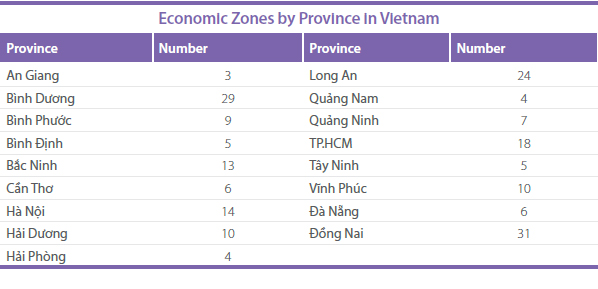 Economic-Zones-by-Province-in-Vietnam