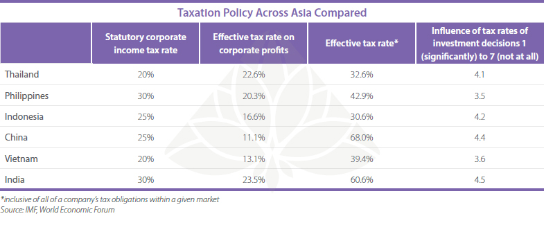 Taxation-Policy-Across-Asia-Compared-