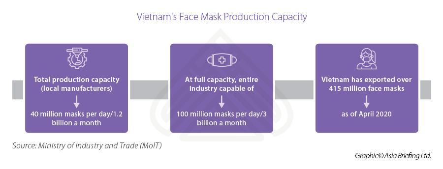 Vietnam face mask capacity