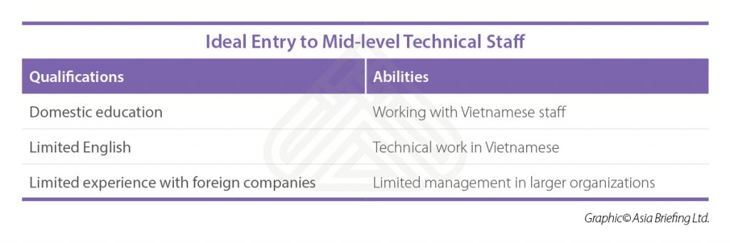 VB-2018-08-page11-Ideal-entry-to-mid-level-technical-staff