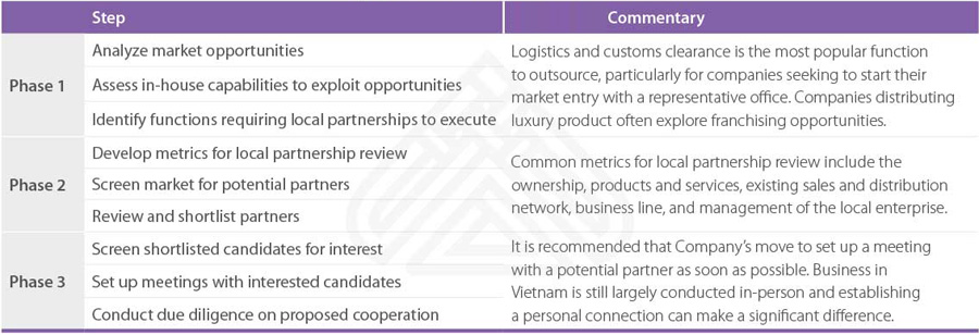 Vietnam Business-Matching-Service-Process