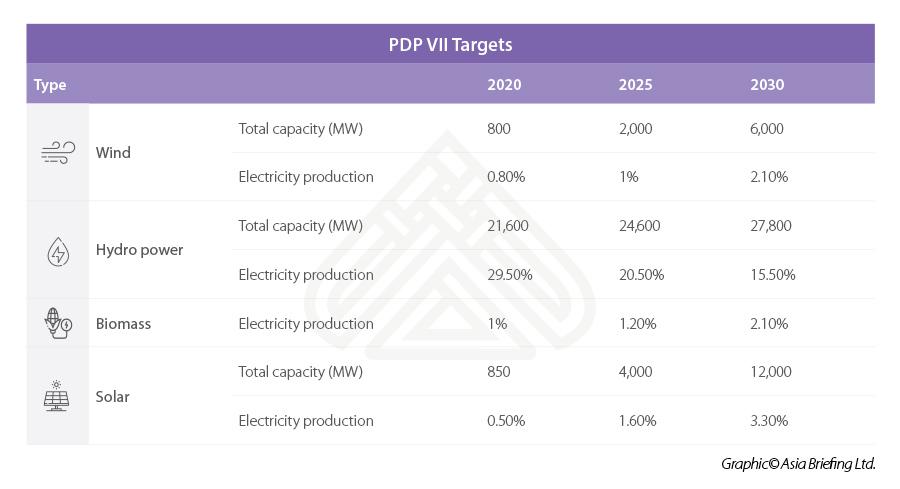 Vietnam PDP plan